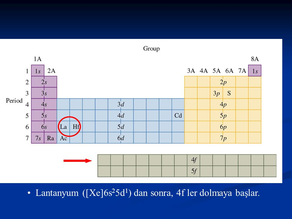 • Lantanyum ([Xe]6s25d1) dan sonra, 4f ler dolmaya başlar.